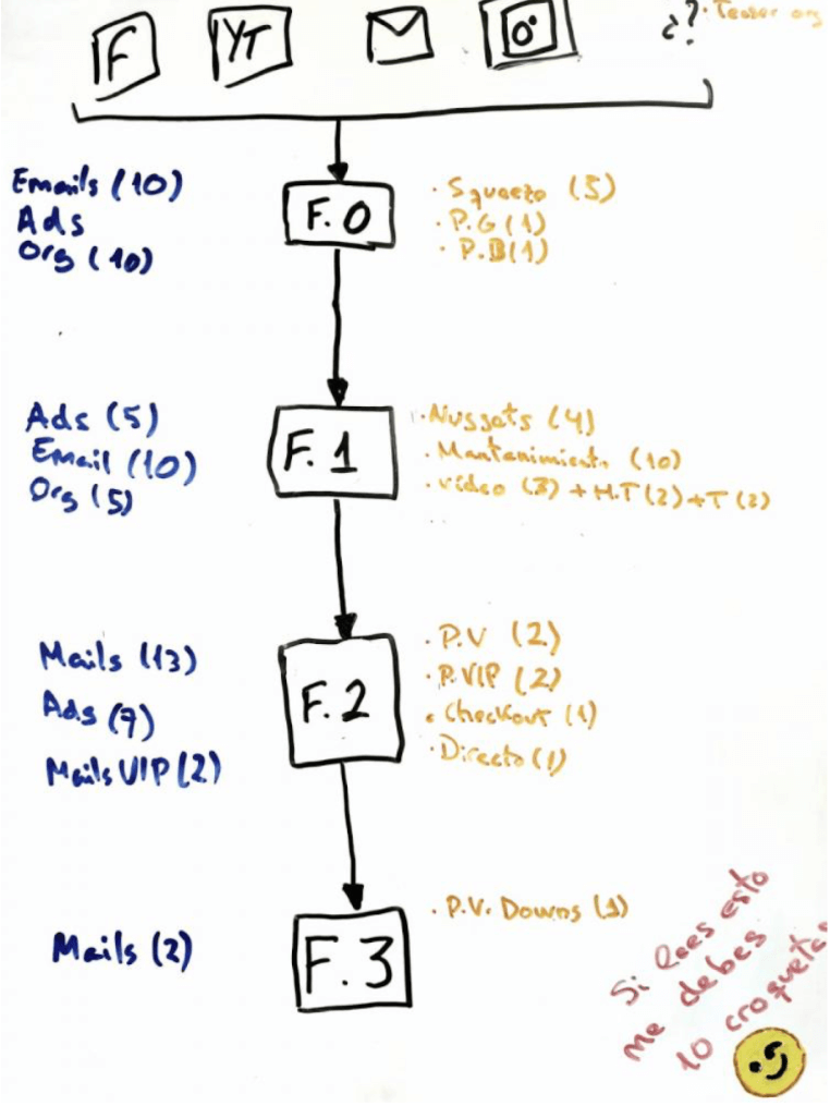 Ingeniería inversa de funnels